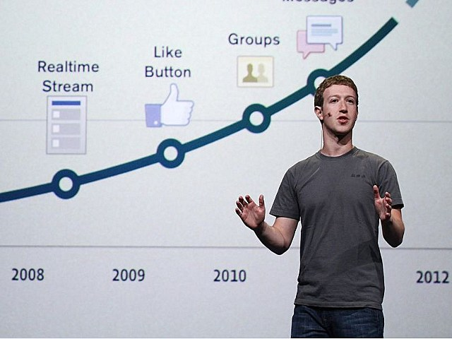 Mark Zuckerberg Timeline